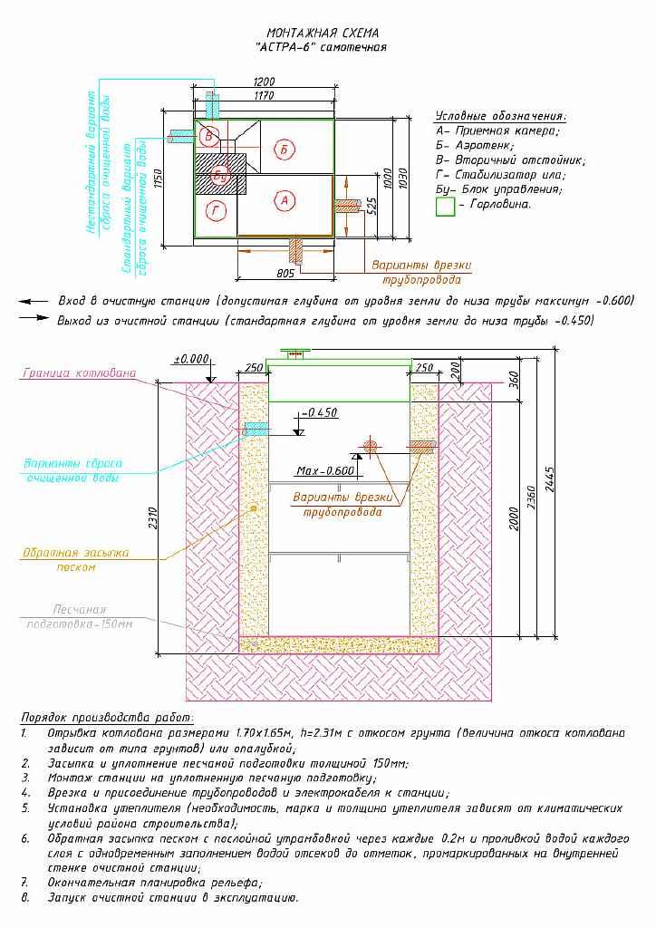 схема монтажа юнилос астра 6