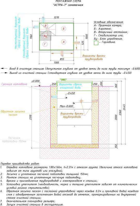 Монтажная схема септика ЮНИЛОС АСТРА 7