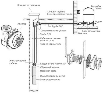 Схема обустройства скважины без кессона